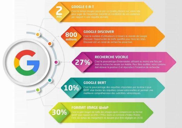 infographie Google 2020